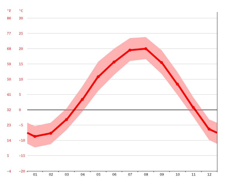 気候:鷹栖町-気候グラフ、気温グラフ、雨温図 - Climate-Data.org