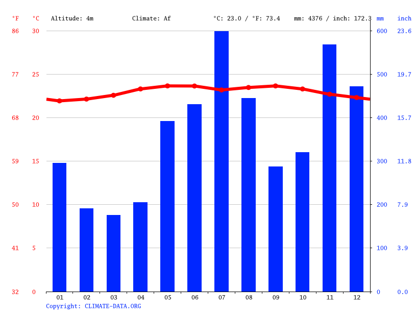 Climate graph // Weather by Month, Puerto Viejo de Talamanca