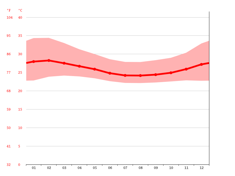 Temperature graph, Agbudu