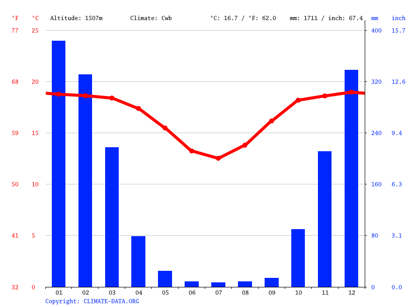 Climograph // Weather by Month, Antsirabe