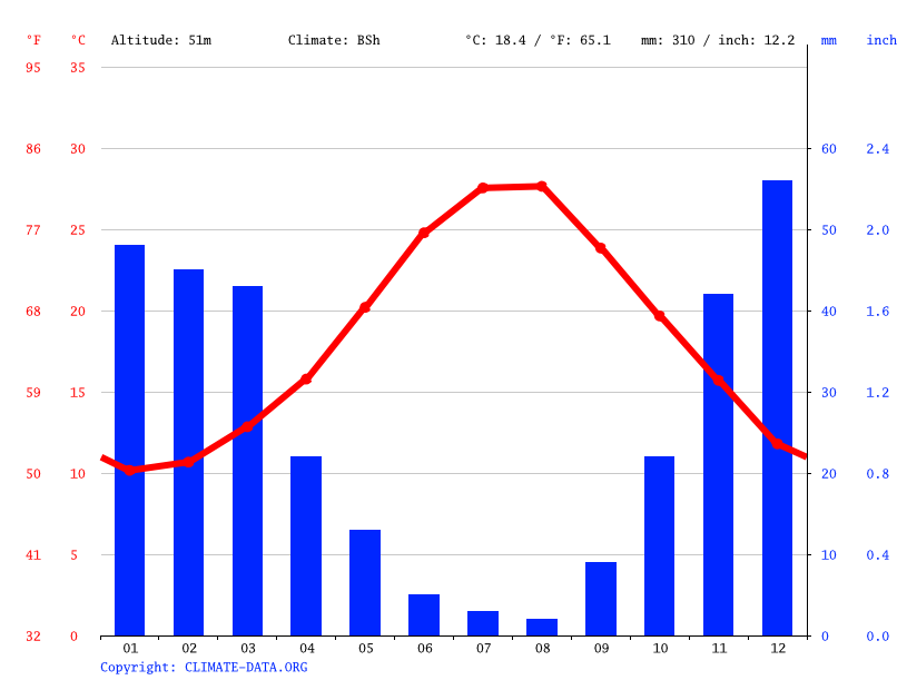 Climate graph // Weather by Month, Σαρωνίδα