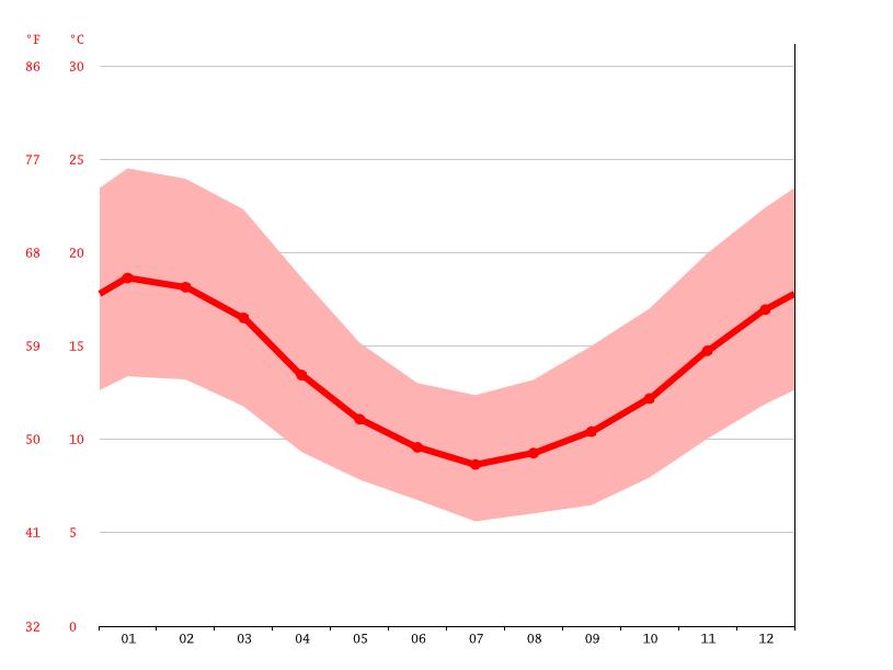Clima penco climograma temperatura e tabela climtica penco grfico de temperatura penco ccuart Gallery