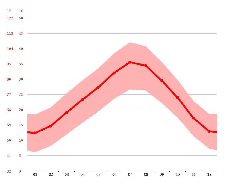 average temperature, Zagora زاكورة