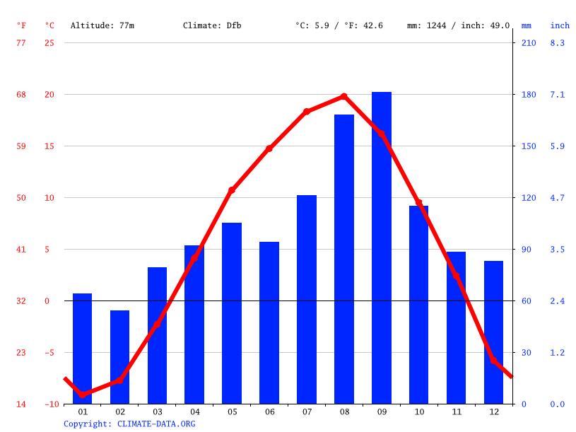 気候:幕別町-気候グラフ、気温グラフ、雨温図 - Climate-Data.org