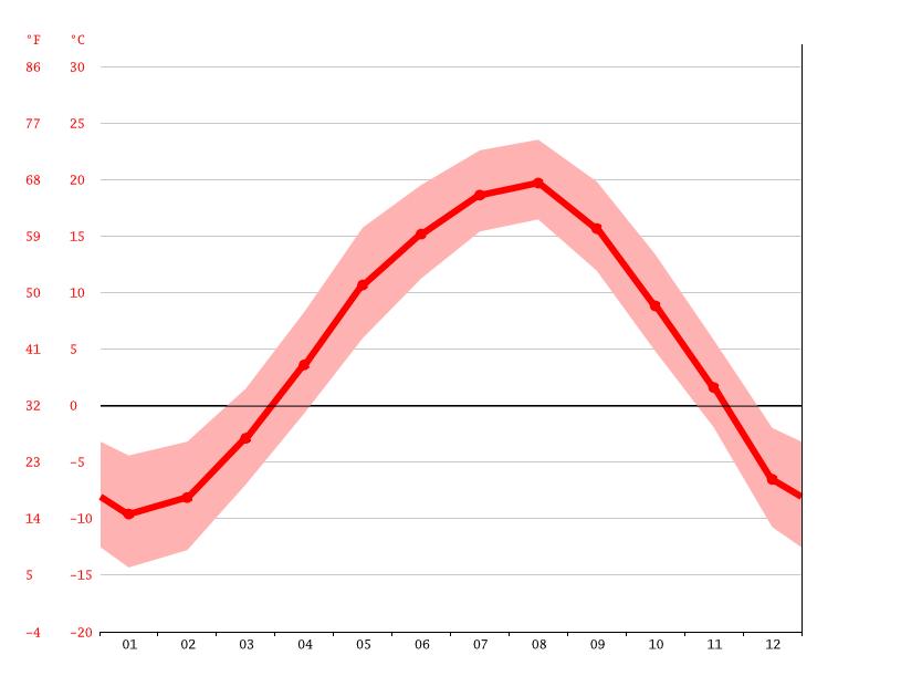 気候:鹿追町-気候グラフ、気温グラフ、雨温図 - Climate-Data.org