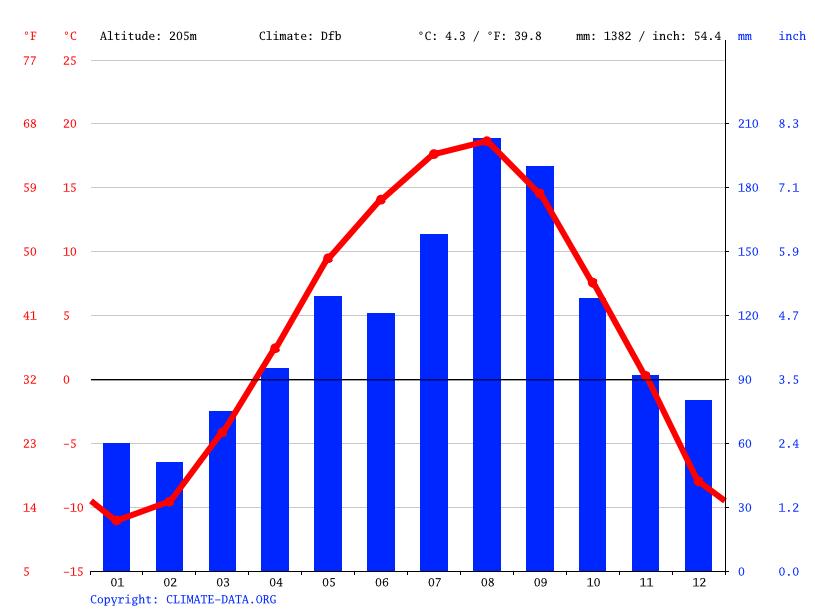 気候:士幌町-気候グラフ、気温グラフ、雨温図 - Climate-Data.org