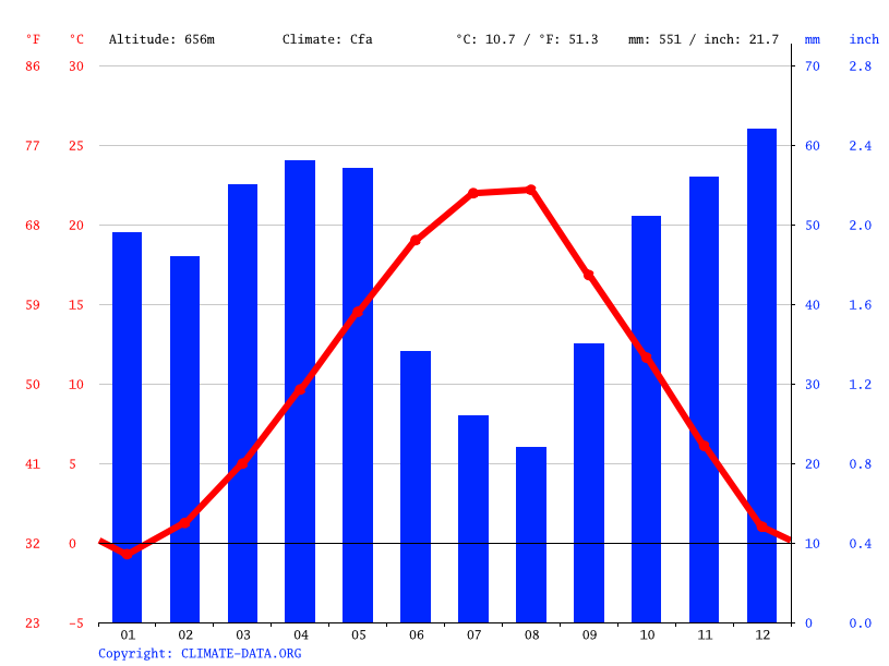 Climate graph // Weather by Month, Prilep