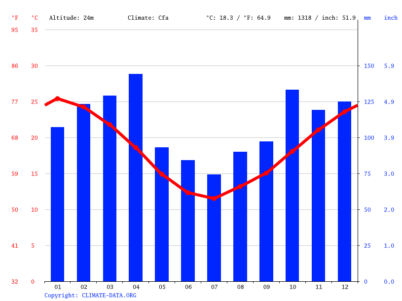 Climate graph // Weather by Month, Paysandú