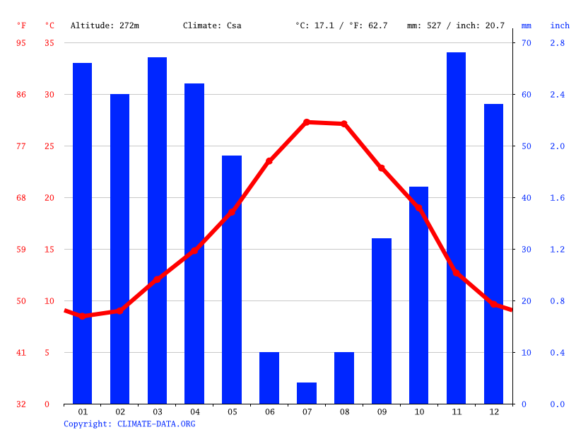 Climate graph // Weather by Month, Aïn Defla