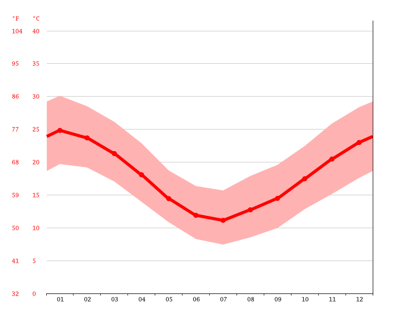 Temperature graph, Young