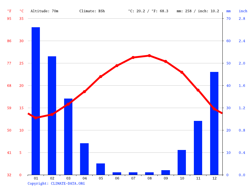 Climate graph // Weather by Month, Gedera