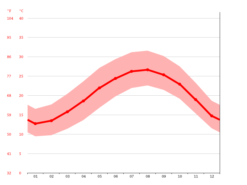 average temperature, Gedera