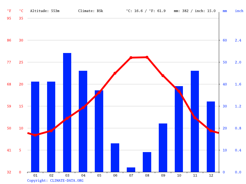Climate graph // Weather by Month, Oujda وجدة‎