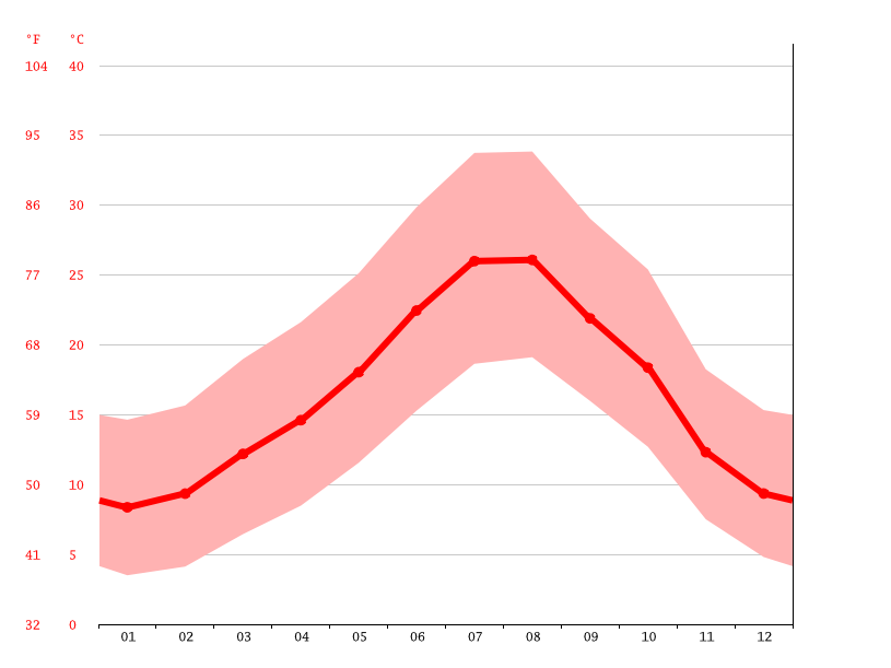 Temperature graph, Oujda وجدة‎