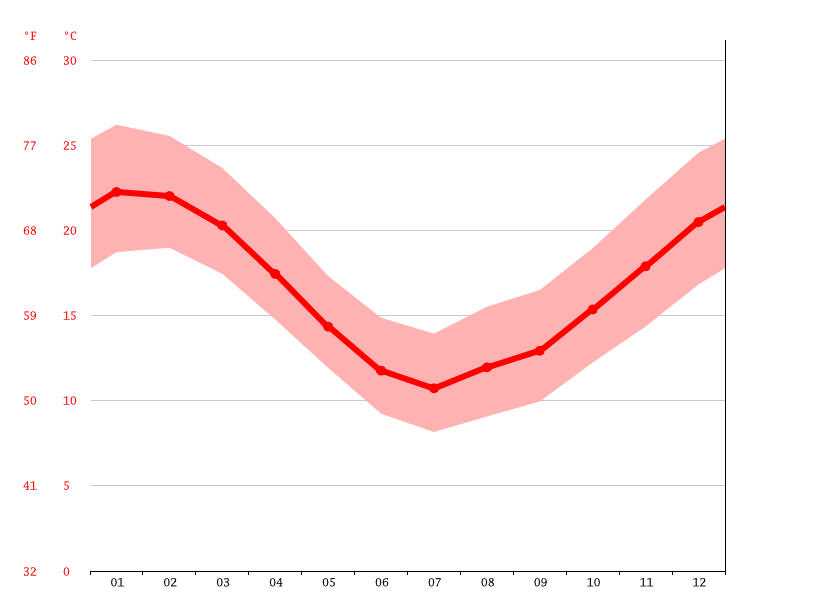 Temperature graph, Maldonado