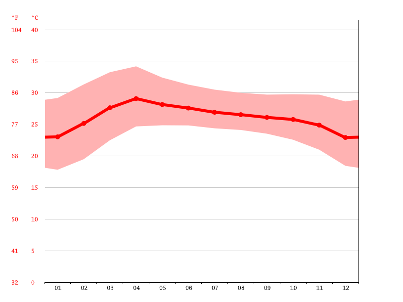 Temperature graph, Amnat Charoen