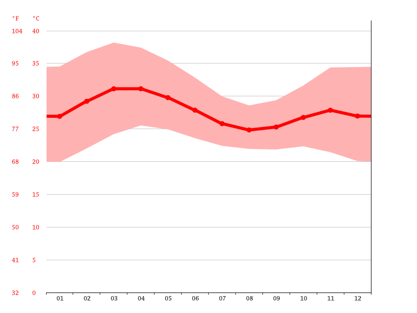 Temperature graph, Banfora
