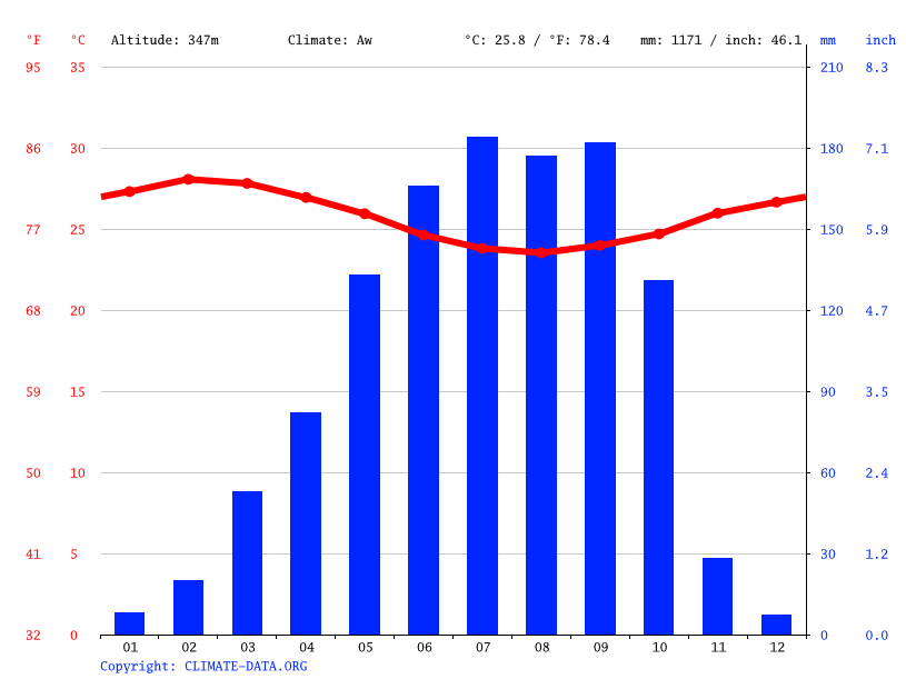 Climate graph // Weather by Month, Ejigbo
