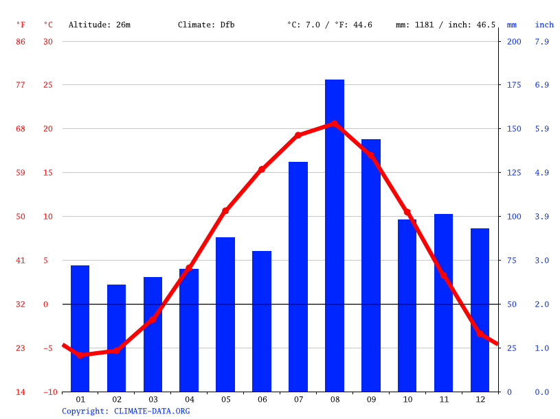 Climate graph // Weather by Month, Tobetsu