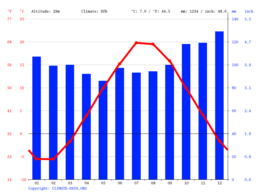 Climate graph // Weather by Month, Stellarton
