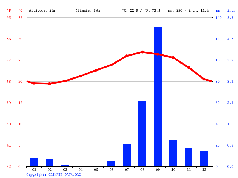 Cabo San Lucas climate: Average Temperature, weather by