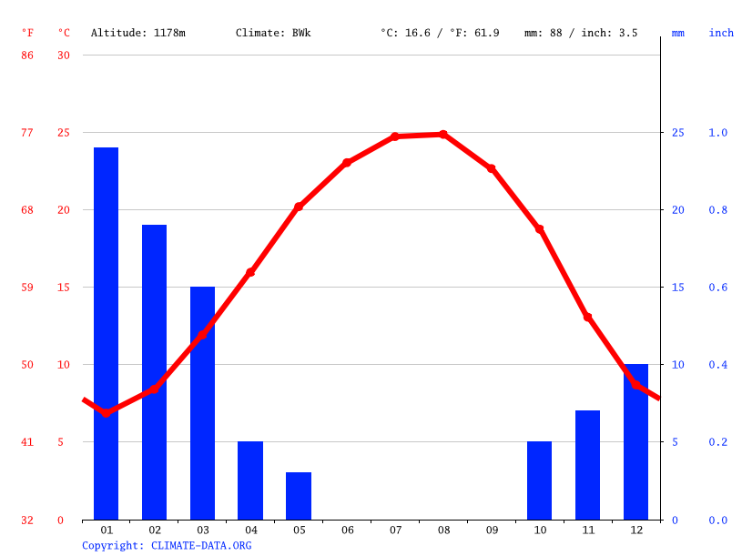 Climate graph // Weather by Month, Wadi Musa