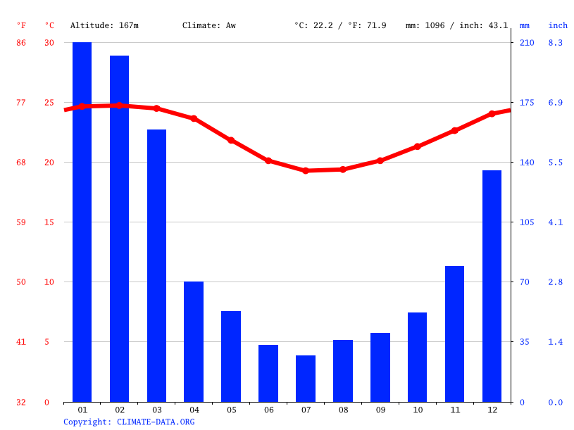 Climate graph // Weather by Month, Saint-Leu