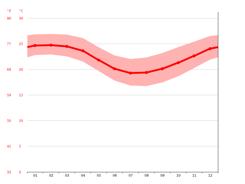 average temperature, Saint-Leu