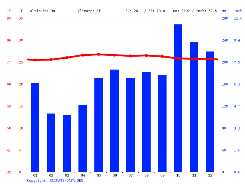 Climate graph // Weather by Month, Kota Kinabalu