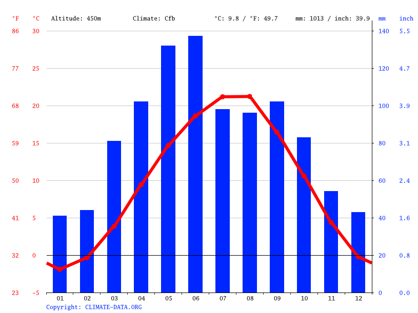 Climate graph // Weather by Month, Digora