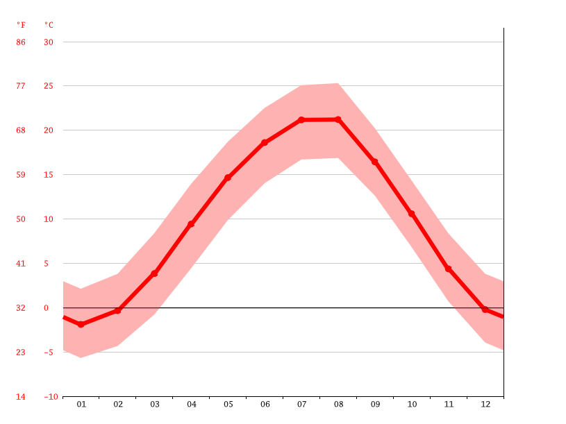 average temperature, Digora