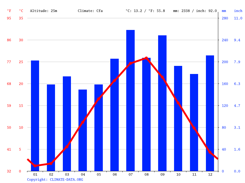 Climate graph // Weather by Month, Kanazawa