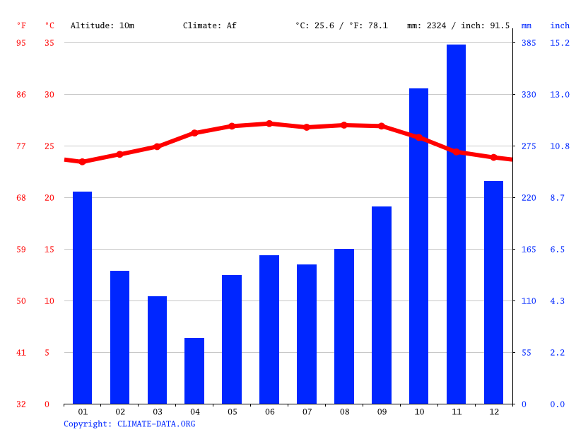 Climate graph // Weather by Month, La Ceiba