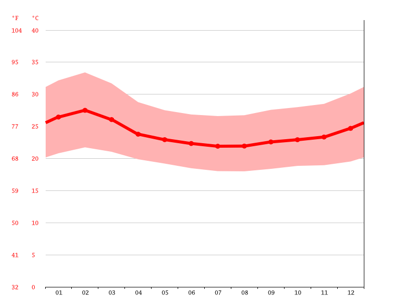 Temperature graph, Gulu