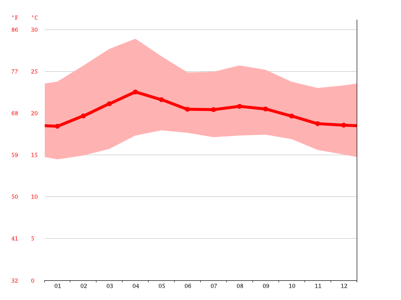 Temperature graph, Tegucigalpa