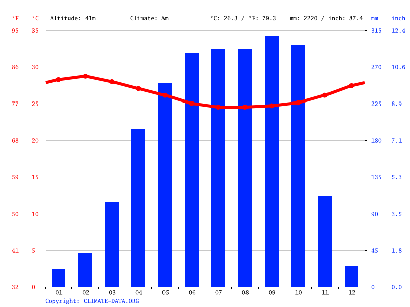Climate graph // Weather by Month, Eziafo