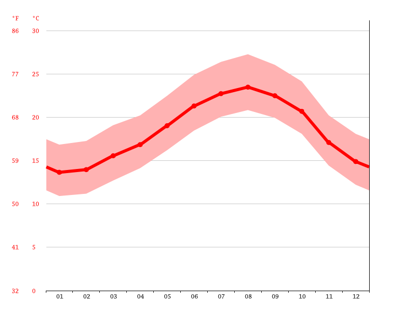 Temperature graph, El Jadida ⵍⵊⴰⴷⵉⴷⴰ الجديدة