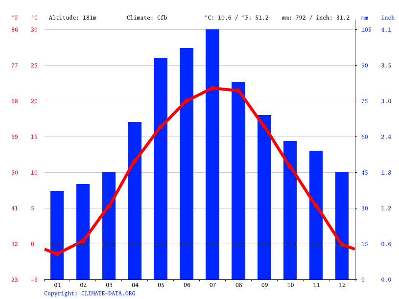 Climate graph // Weather by Month, Eger