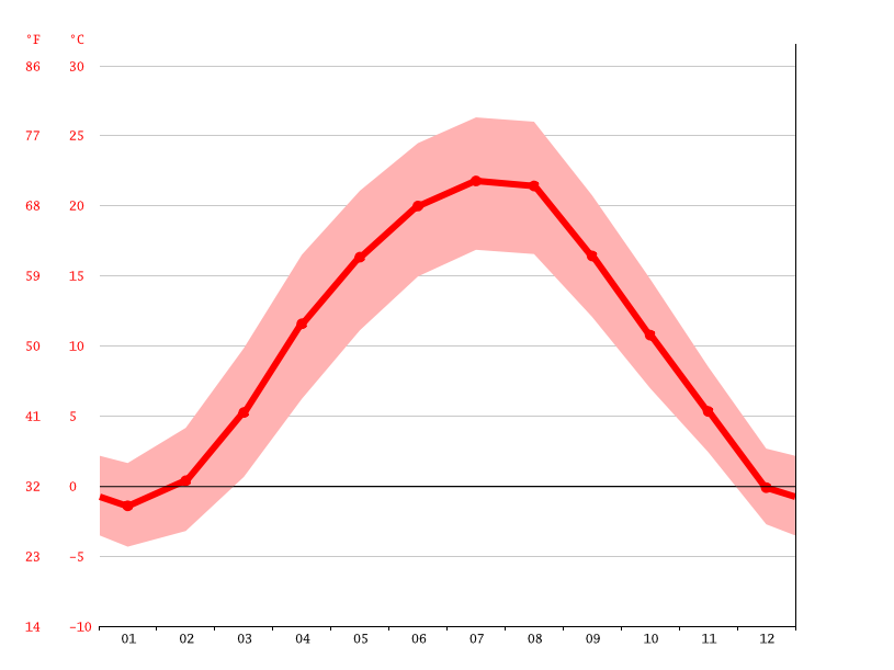 Temperature graph, Eger