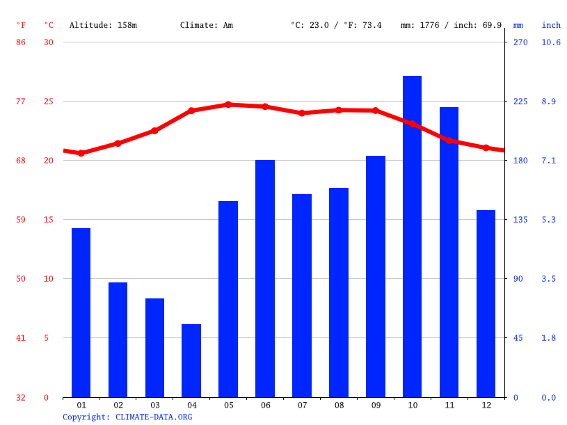 Climate graph, Olanchito