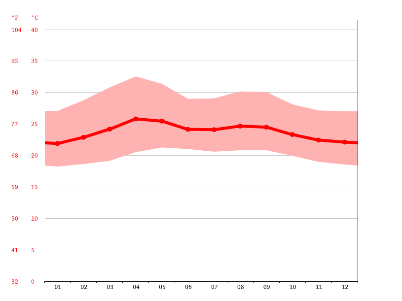 Temperature graph, Juticalpa