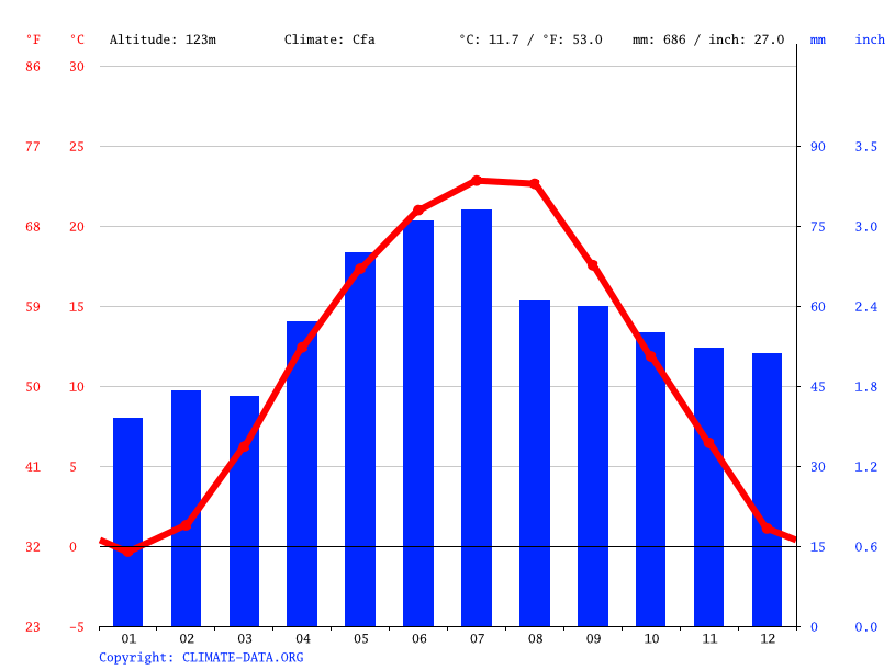 Climate graph // Weather by Month, Debrecen