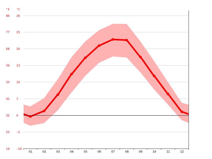 average temperature, Debrecen