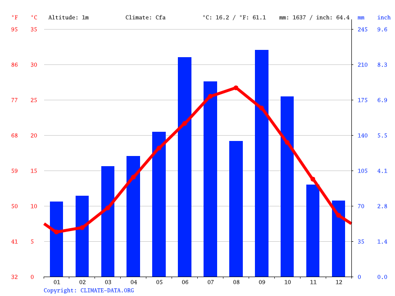 Climate graph // Weather by Month, Naruto