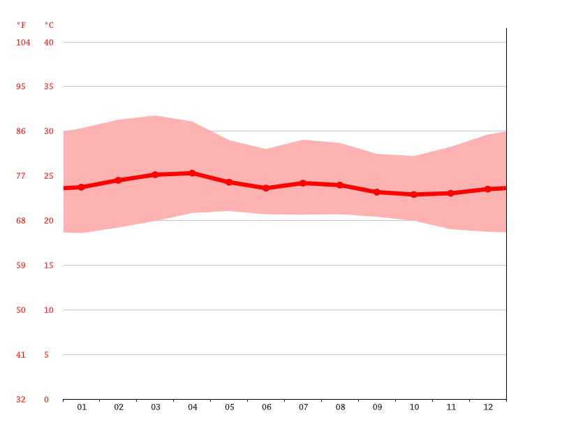 Temperature graph, Cojutepeque
