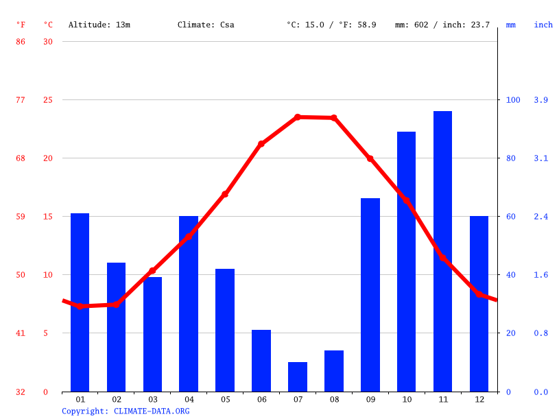 Climate graph // Weather by Month, Marseille