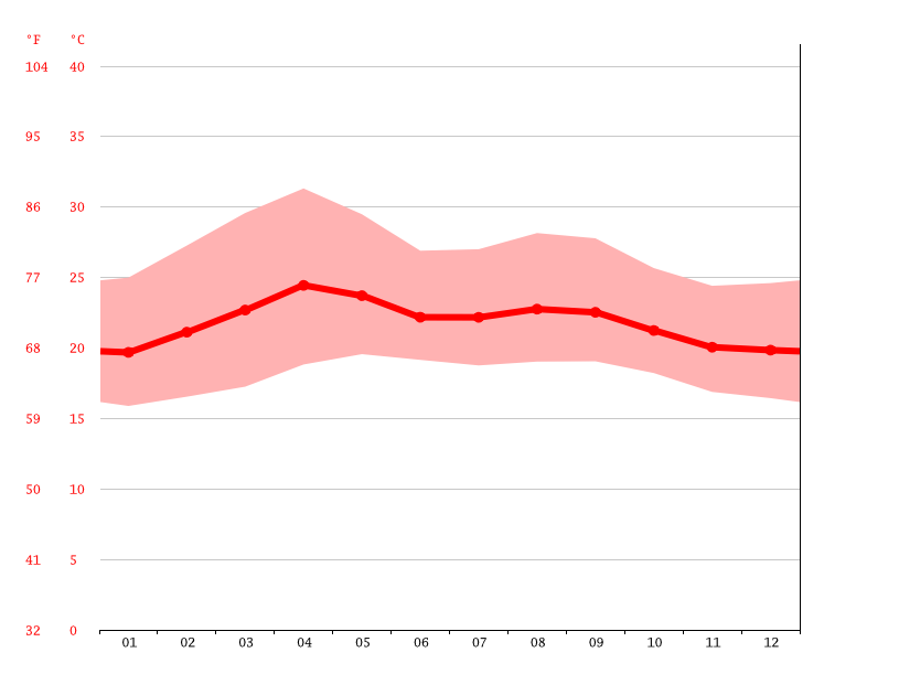 Temperature graph, Talanga