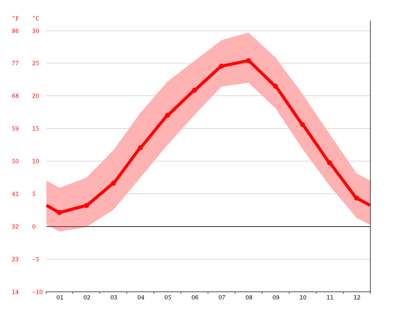 Temperature graph, Miyoshi