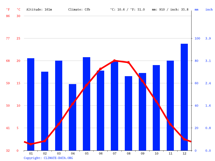 Climate graph // Weather by Month, Heilbronn