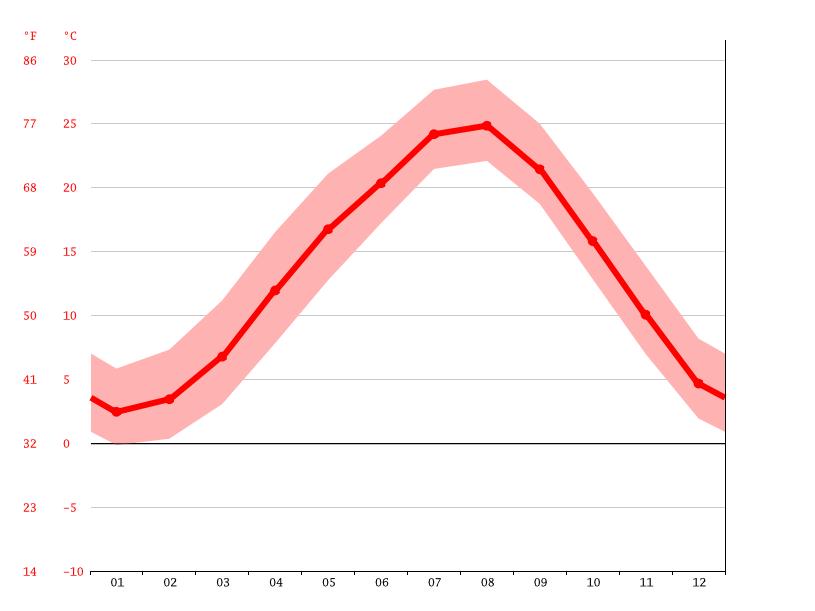 気候:三好市-気候グラフ、気温グラフ、雨温図 - Climate-Data.org